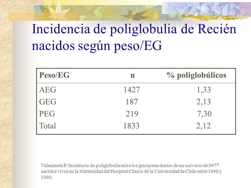Incidencia de poliglobulia de Recién nacidos según peso/EG
