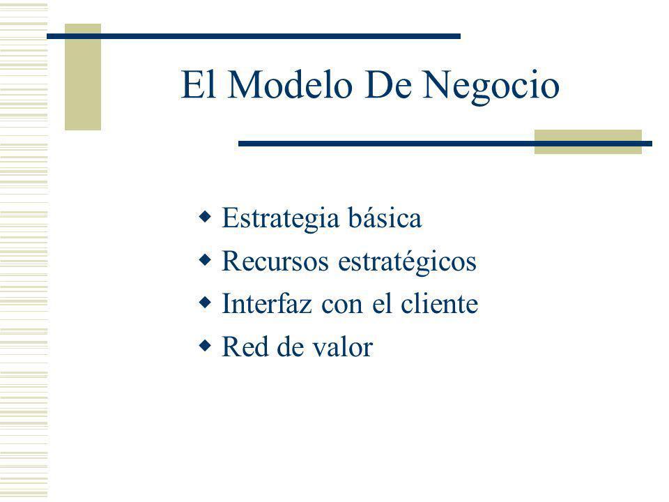El Modelo De Negocio Estrategia básica Recursos estratégicos