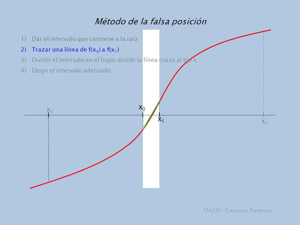 Método de la falsa posición