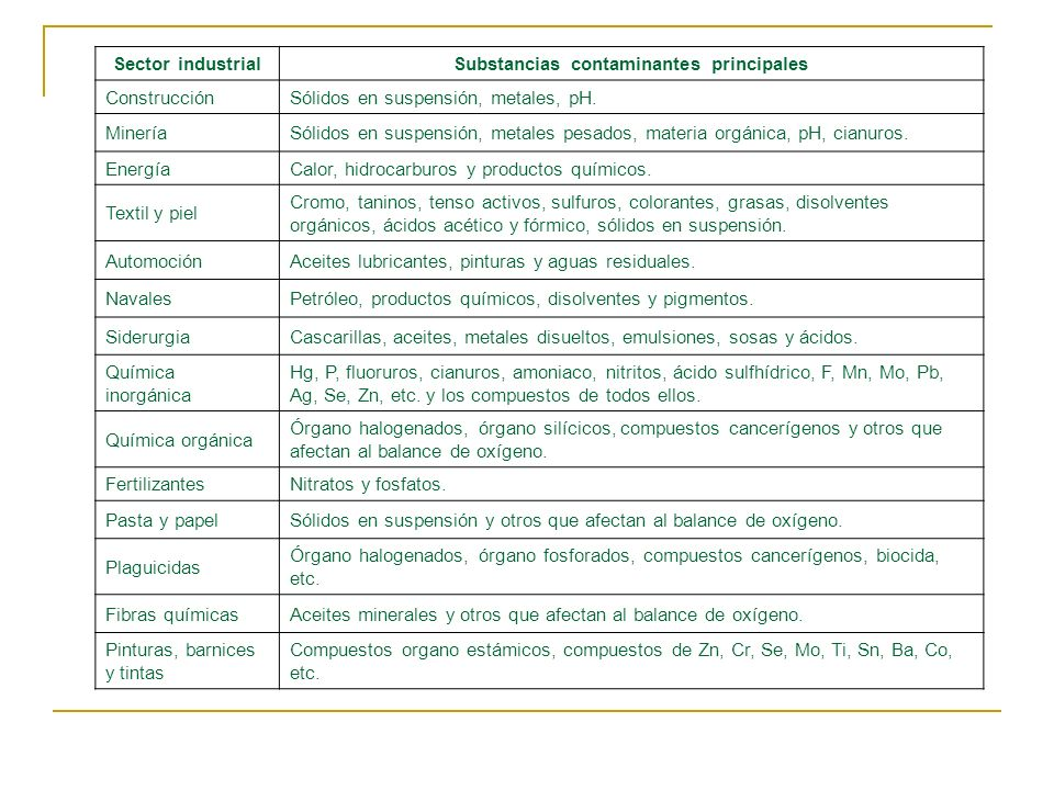 Substancias contaminantes principales