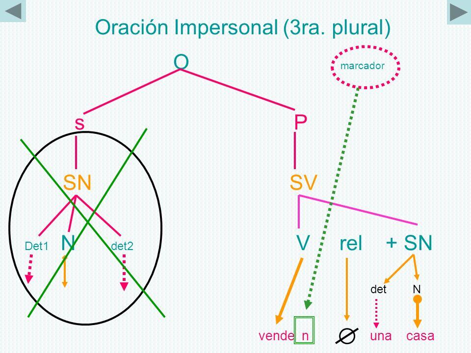 Oración Impersonal (3ra. plural)