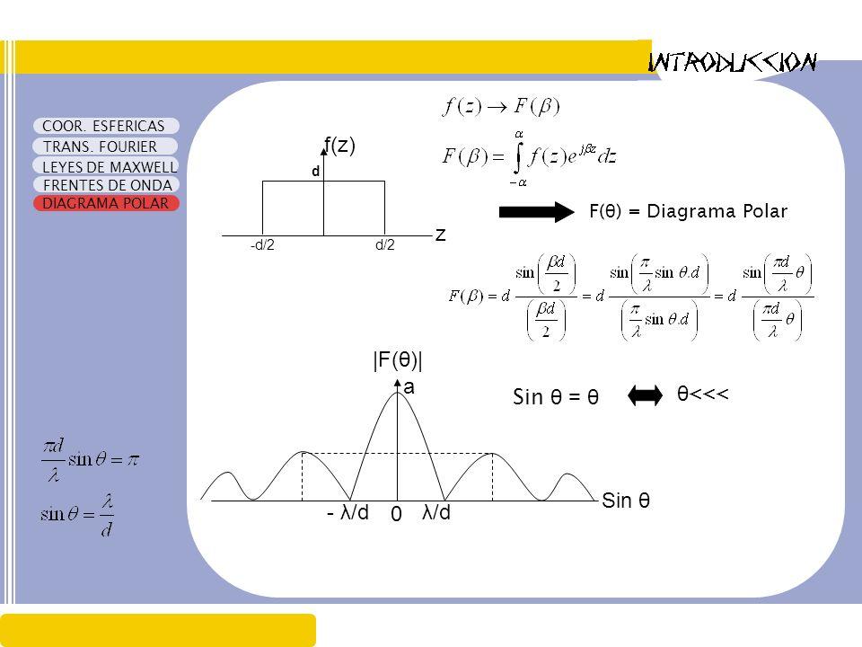 f(z) z |F(θ)| a Sin θ = θ θ<<< Sin θ - λ/d λ/d