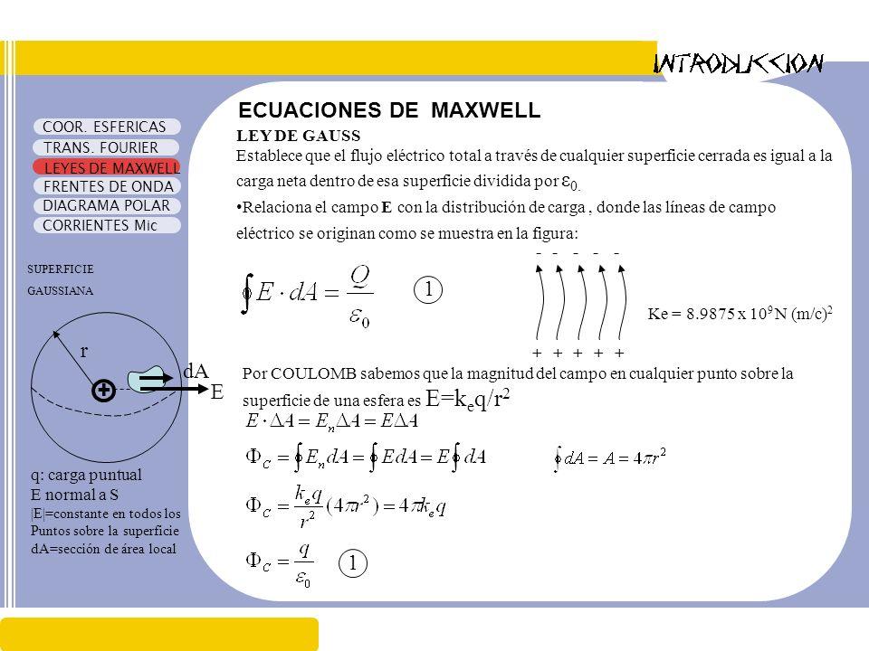 ECUACIONES DE MAXWELL + r E dA 1 1 LEY DE GAUSS