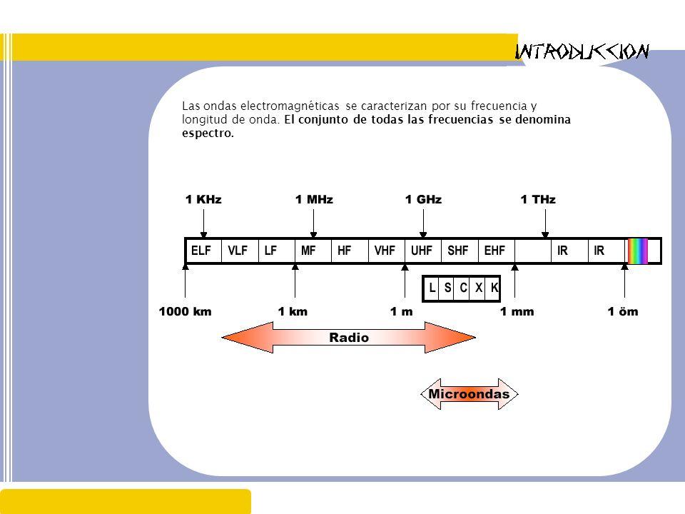 Las ondas electromagnéticas se caracterizan por su frecuencia y