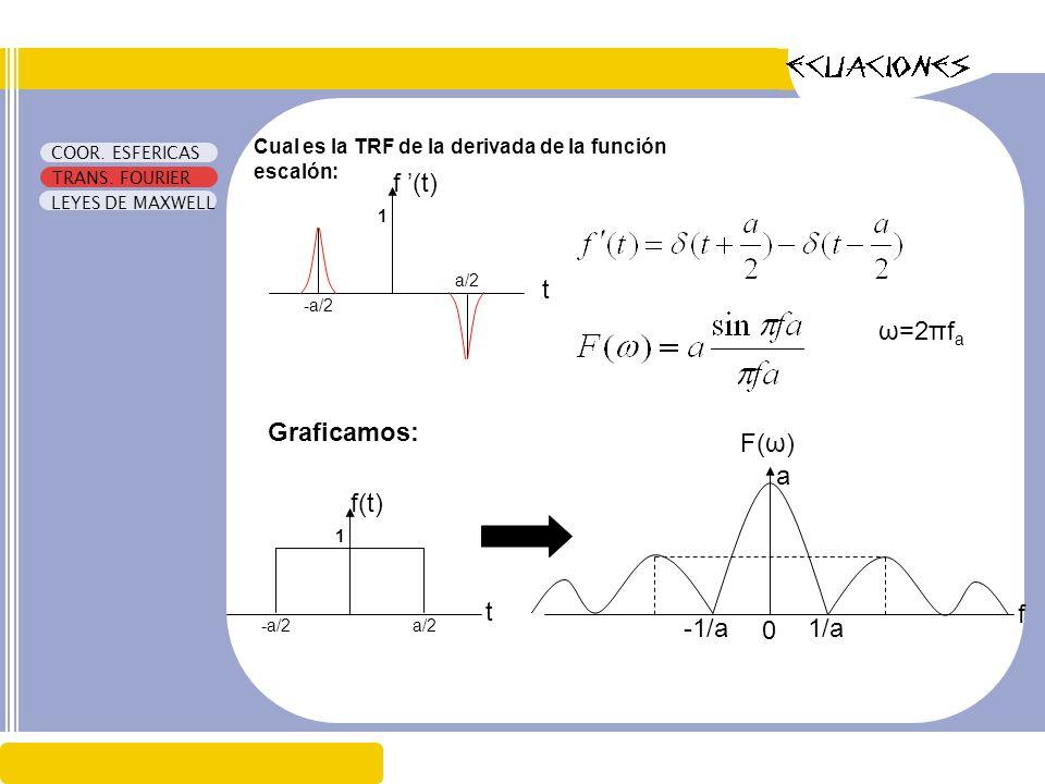 f '(t) t ω=2πfa Graficamos: F(ω) a f(t) t f -1/a 1/a