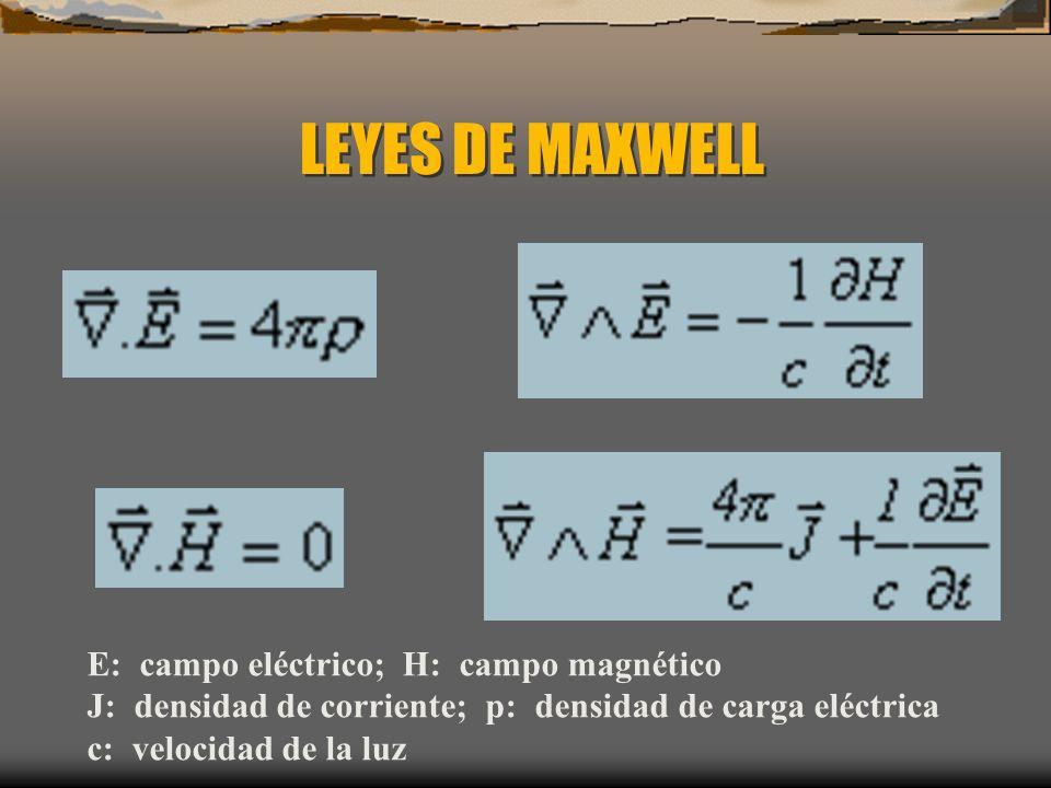 LEYES DE MAXWELL E: campo eléctrico; H: campo magnético