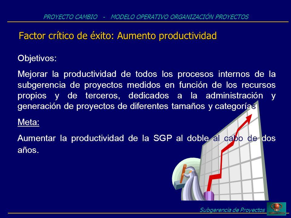 Factor crítico de éxito: Aumento productividad