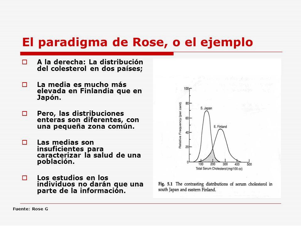 El paradigma de Rose, o el ejemplo