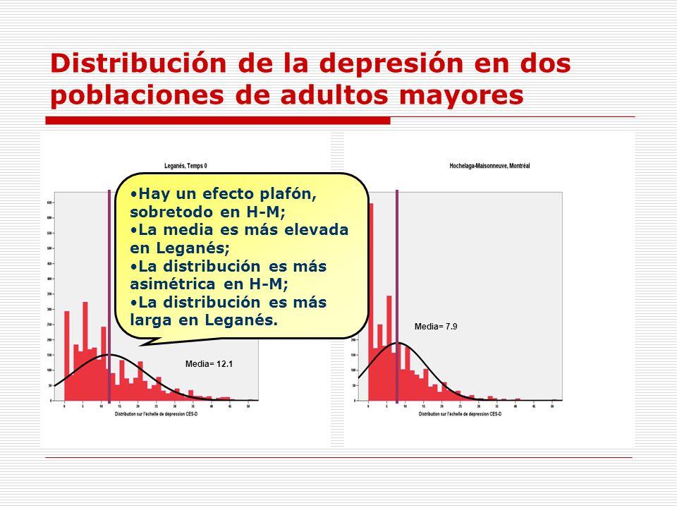 Distribución de la depresión en dos poblaciones de adultos mayores
