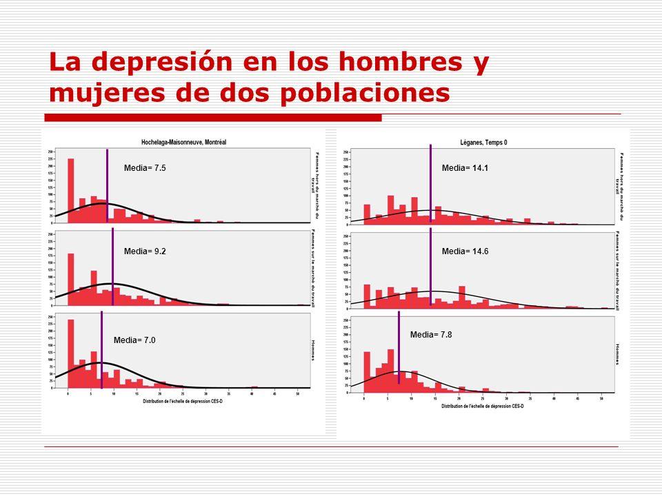 La depresión en los hombres y mujeres de dos poblaciones