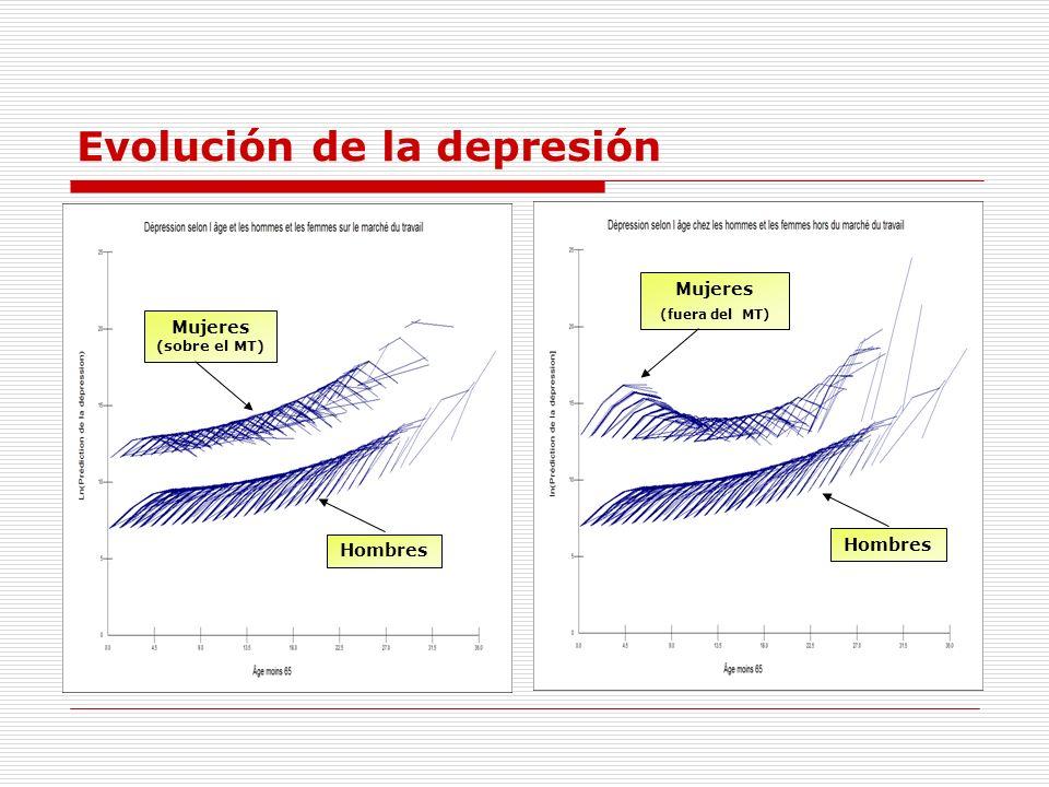 Evolución de la depresión