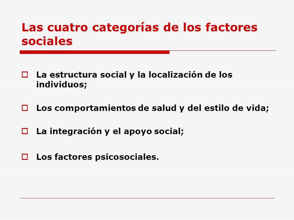 Las cuatro categorías de los factores sociales