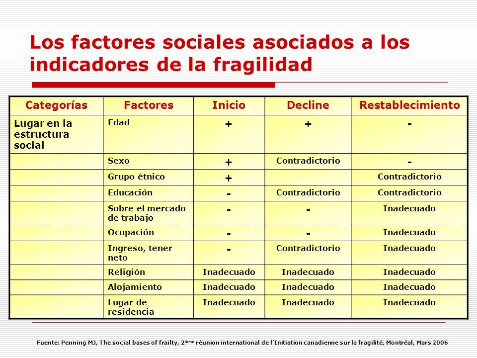 Los factores sociales asociados a los indicadores de la fragilidad