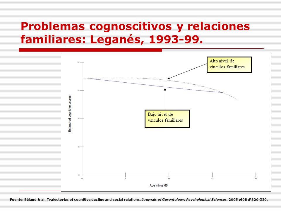 Problemas cognoscitivos y relaciones familiares: Leganés, 1993-99.