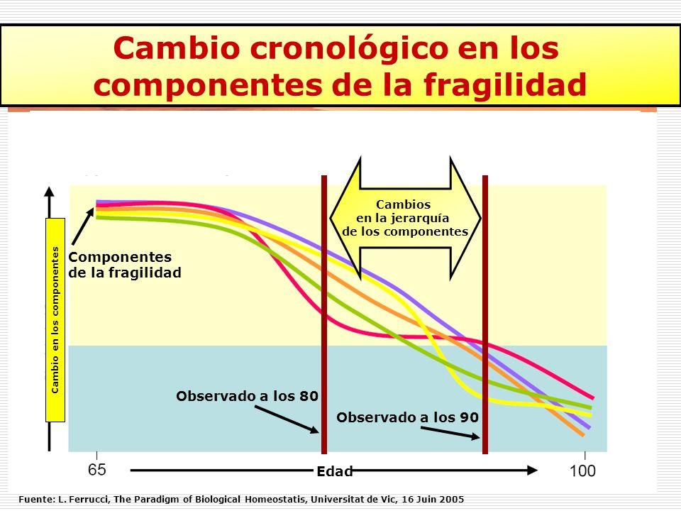 Cambio cronológico en los componentes de la fragilidad