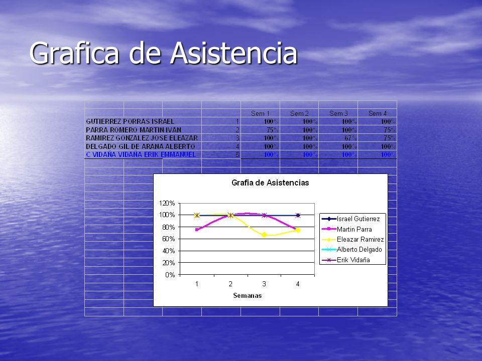 Grafica de Asistencia