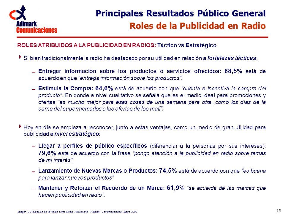 Principales Resultados Público General Roles de la Publicidad en Radio