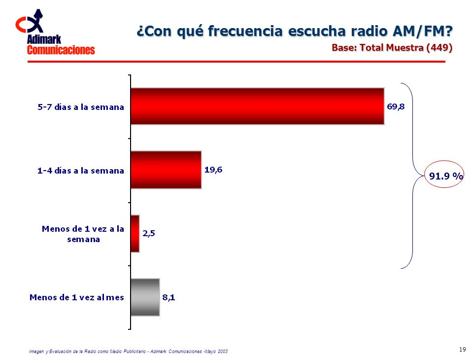 ¿Con qué frecuencia escucha radio AM/FM