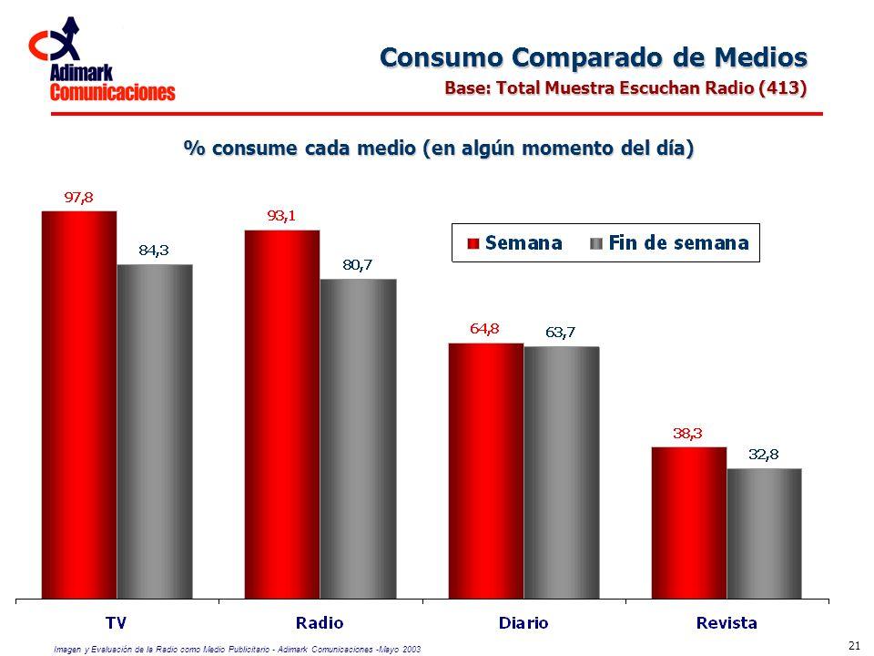 % consume cada medio (en algún momento del día)