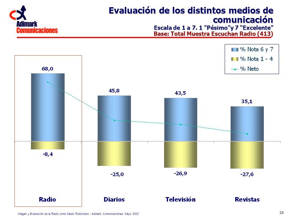 Evaluación de los distintos medios de comunicación