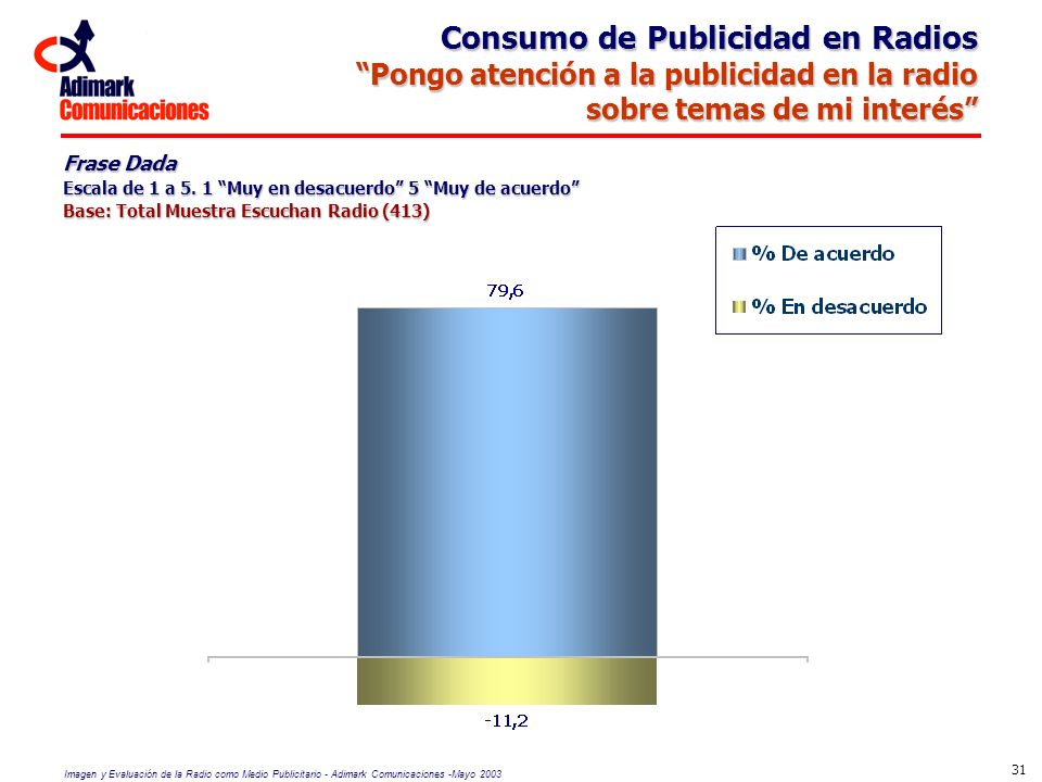 Consumo de Publicidad en Radios
