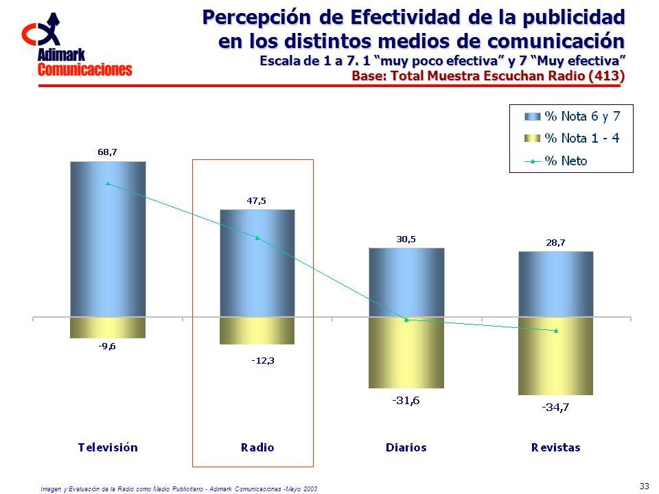 Percepción de Efectividad de la publicidad en los distintos medios de comunicación