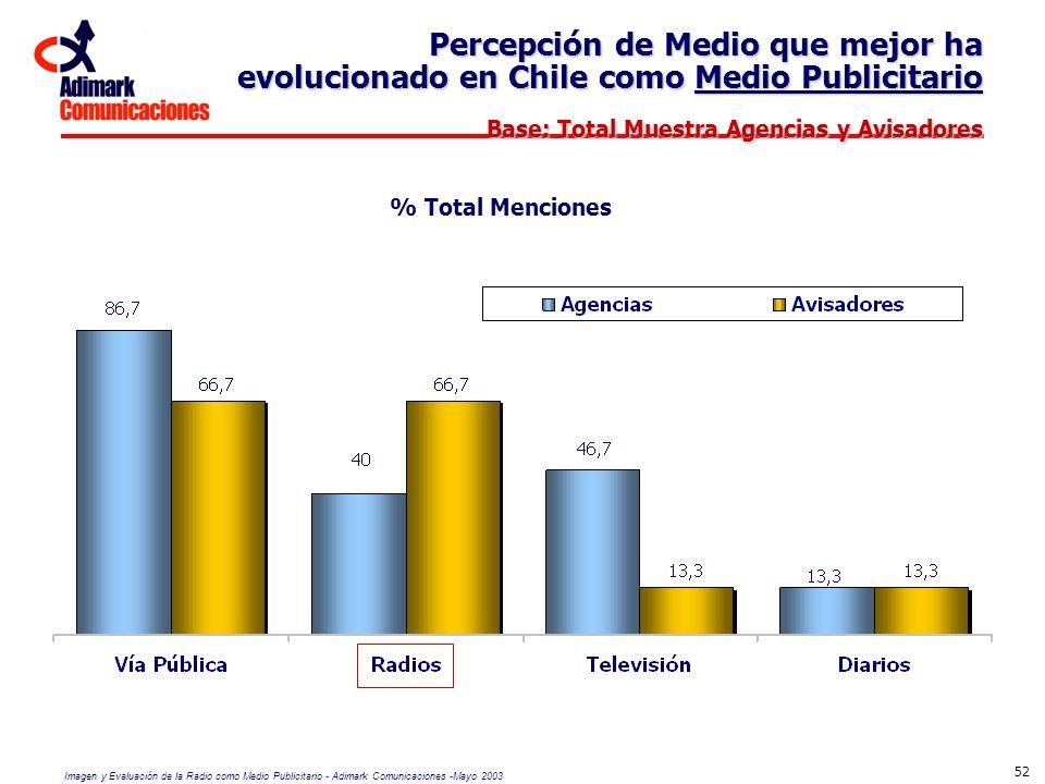 Percepción de Medio que mejor ha evolucionado en Chile como Medio Publicitario