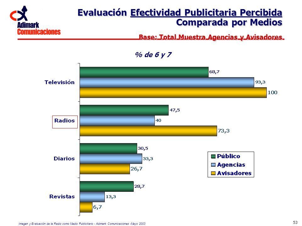 Evaluación Efectividad Publicitaria Percibida Comparada por Medios