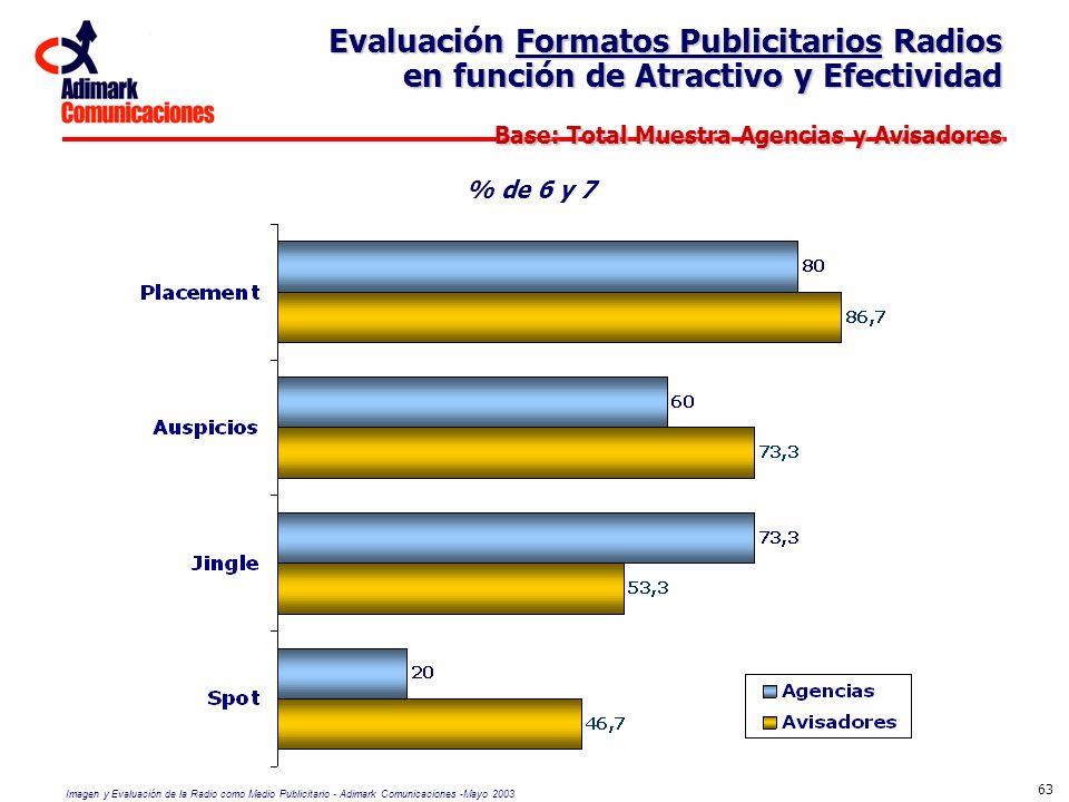 Evaluación Formatos Publicitarios Radios en función de Atractivo y Efectividad