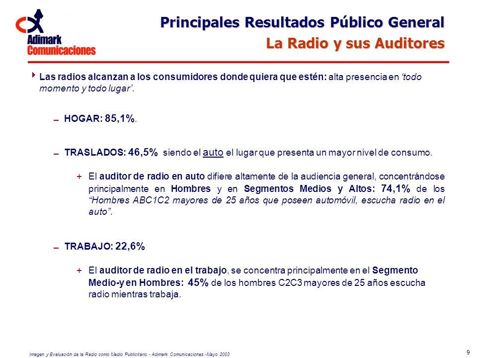 Principales Resultados Público General La Radio y sus Auditores