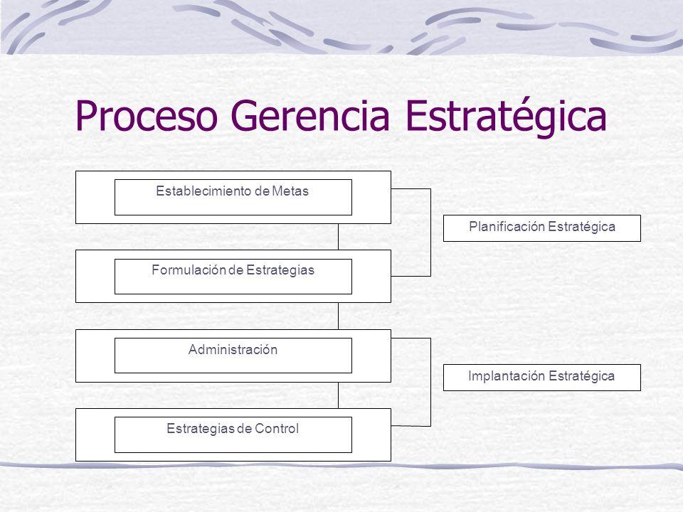 Proceso Gerencia Estratégica