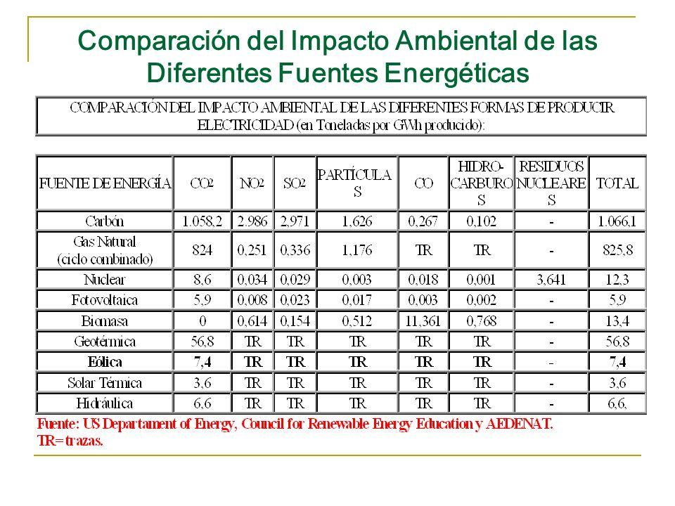 Comparación del Impacto Ambiental de las Diferentes Fuentes Energéticas