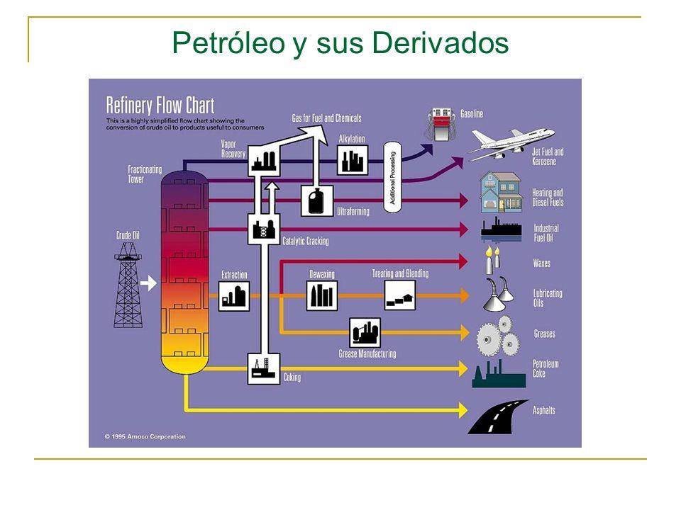 Petróleo y sus Derivados