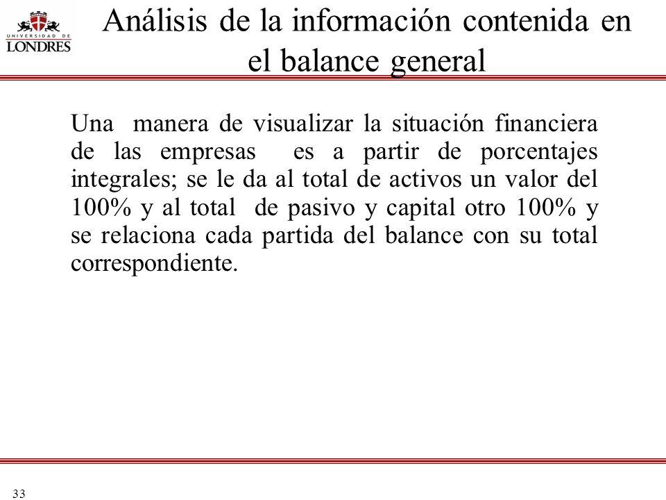 Análisis de la información contenida en el balance general