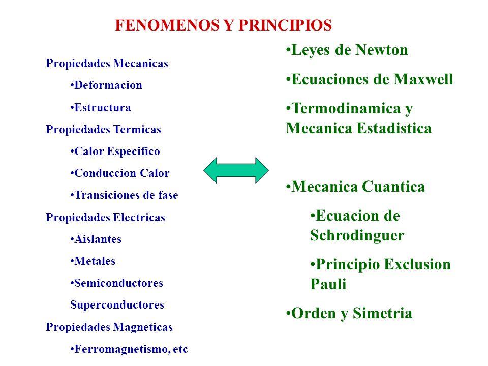 FENOMENOS Y PRINCIPIOS
