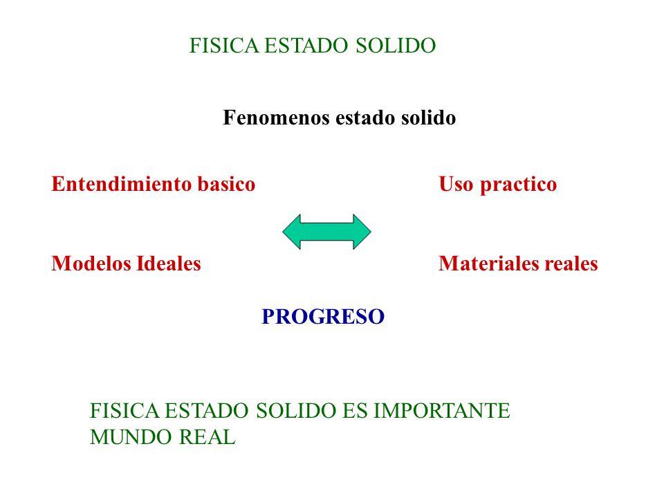FISICA ESTADO SOLIDO Fenomenos estado solido. Entendimiento basico. Modelos Ideales. Uso practico.