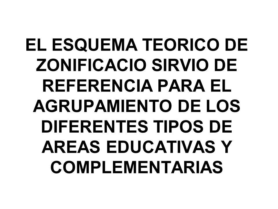 EL ESQUEMA TEORICO DE ZONIFICACIO SIRVIO DE REFERENCIA PARA EL AGRUPAMIENTO DE LOS DIFERENTES TIPOS DE AREAS EDUCATIVAS Y COMPLEMENTARIAS