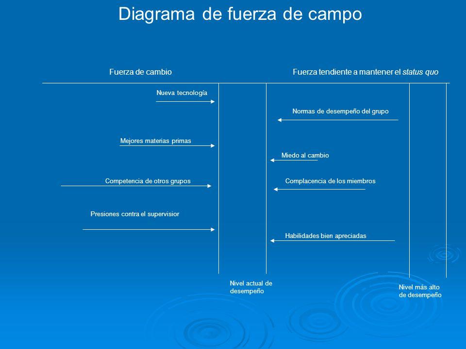Diagrama de fuerza de campo