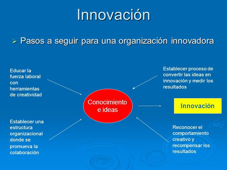 Innovación Pasos a seguir para una organización innovadora