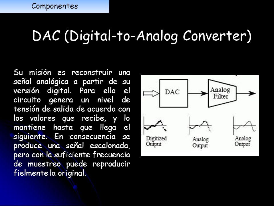 DAC (Digital-to-Analog Converter)