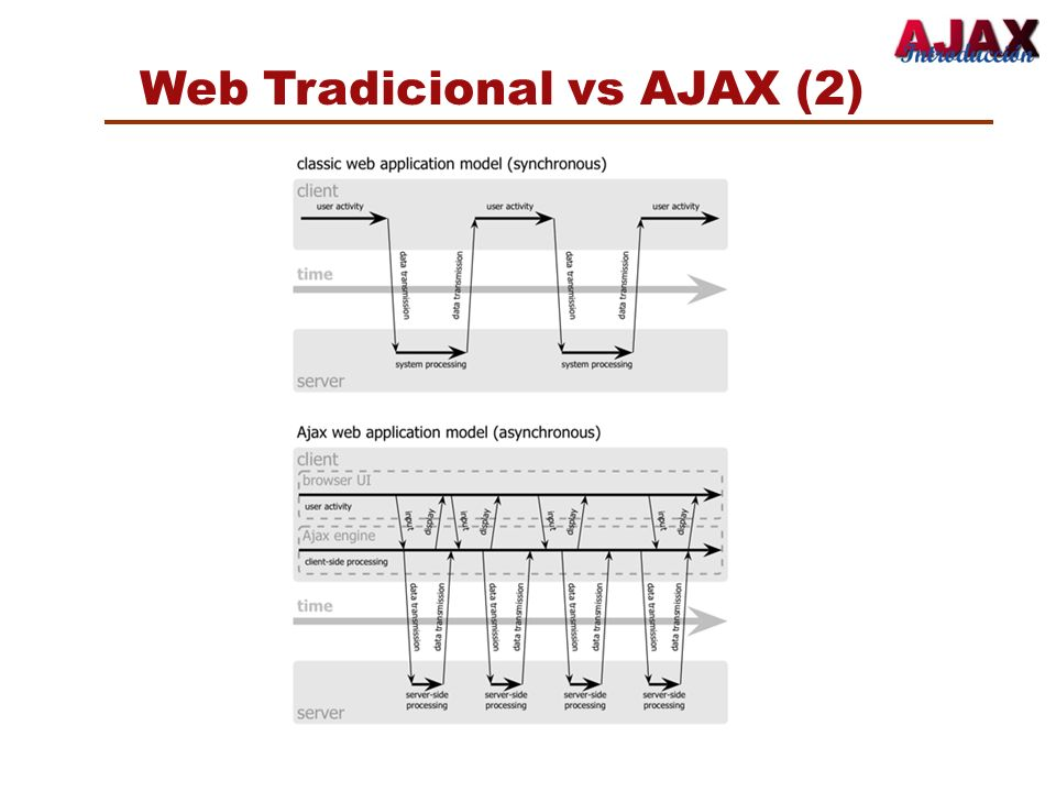 Web Tradicional vs AJAX (2)