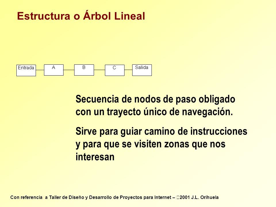 Estructura o Árbol Lineal