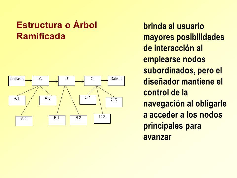 Estructura o Árbol Ramificada