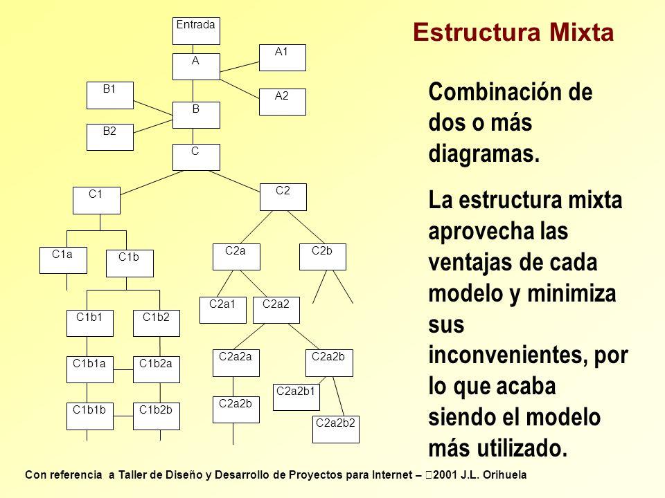 Combinación de dos o más diagramas.
