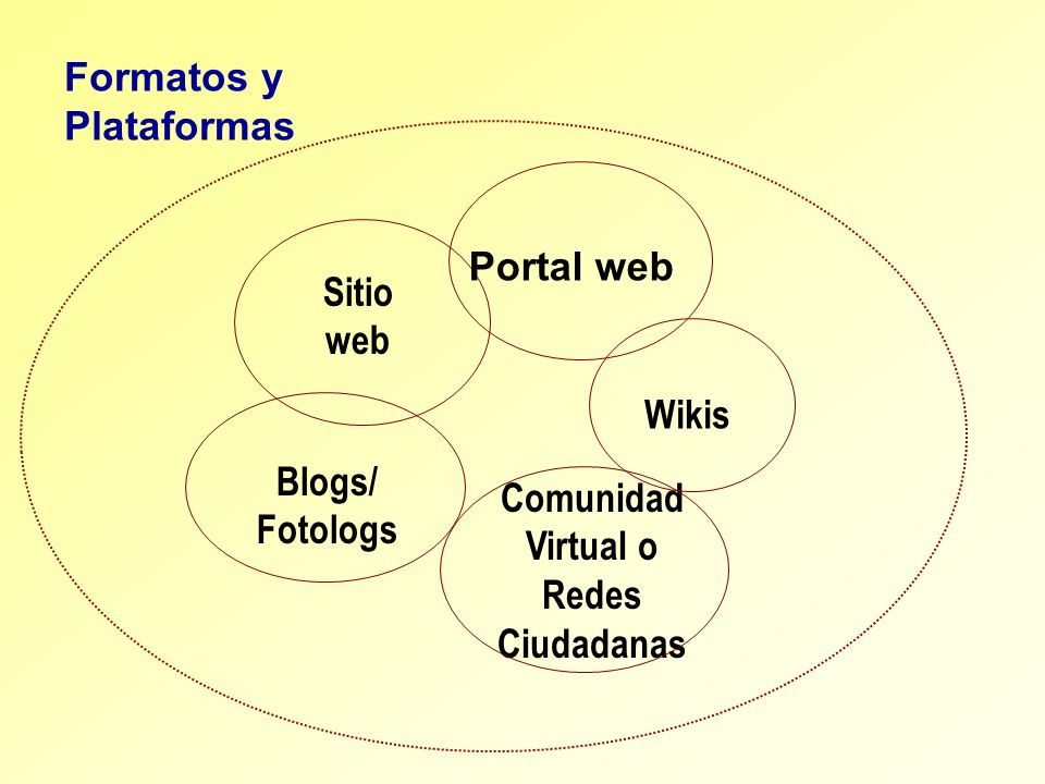 Comunidad Virtual o Redes Ciudadanas