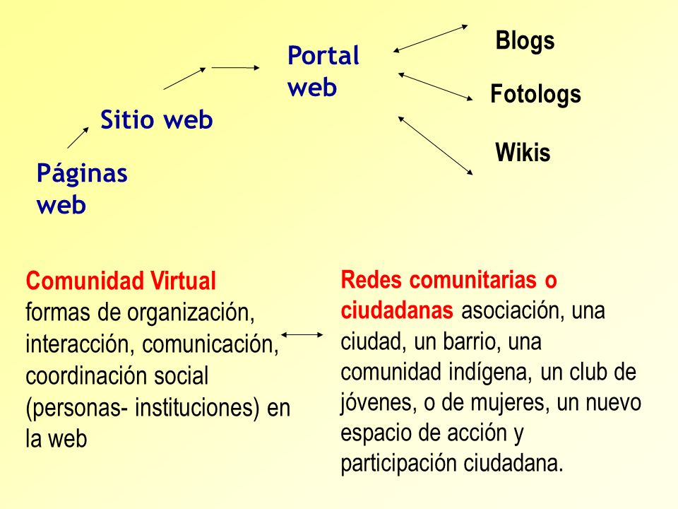 Blogs Portal web Fotologs Sitio web Wikis Páginas web