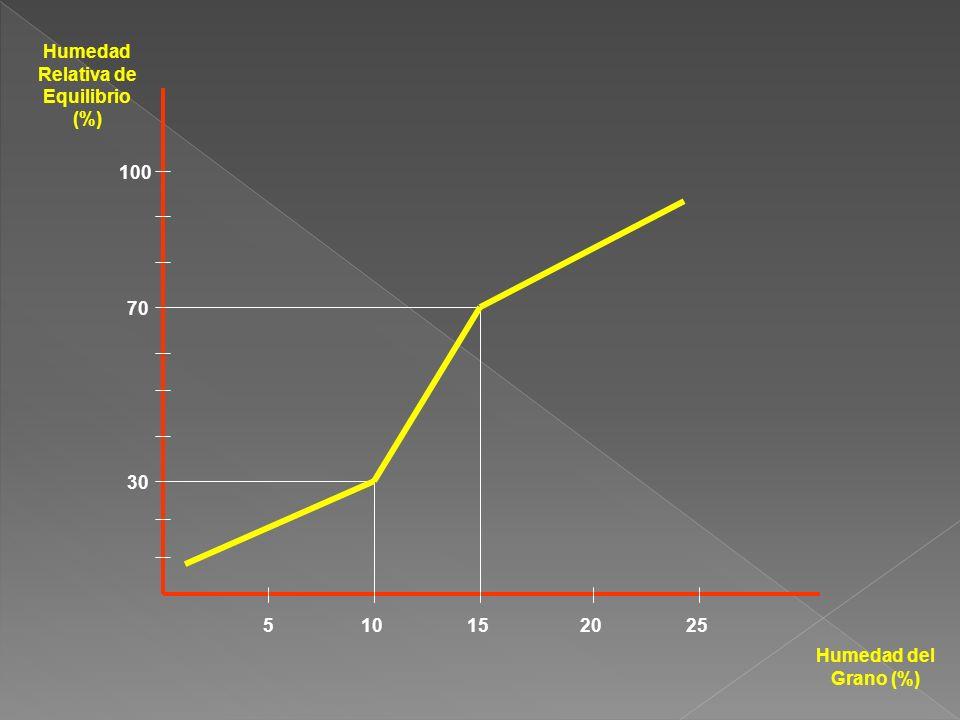 Humedad Relativa de Equilibrio (%)