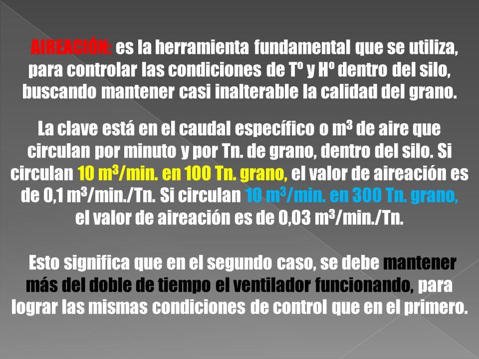 el valor de aireación es de 0,03 m3/min./Tn.