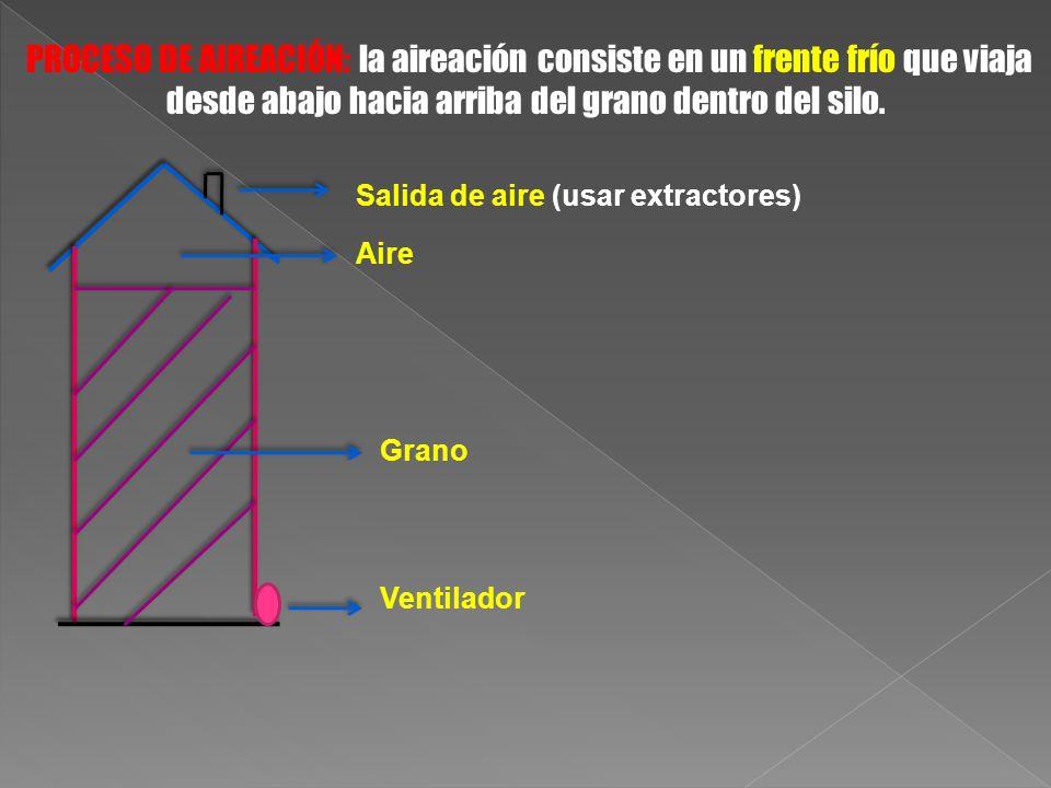 Salida de aire (usar extractores)