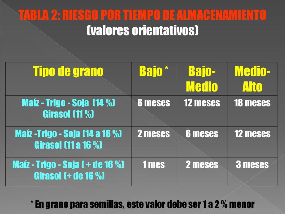 TABLA 2: RIESGO POR TIEMPO DE ALMACENAMIENTO (valores orientativos)